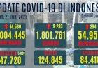 Pecah Rekor, Tambahan Kasus Covid-19 Tembus 14.536 Kasus Sehari